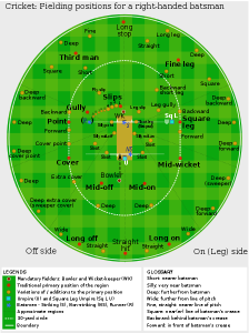 Fielding positions in cricket for a right-handed batsman